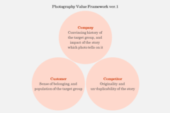 Documenting the Detailed Definition of Photography Value Framework (ver.1)