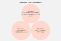 Photography Value Frameworkの詳細定義を明文化してみる(ver.1)