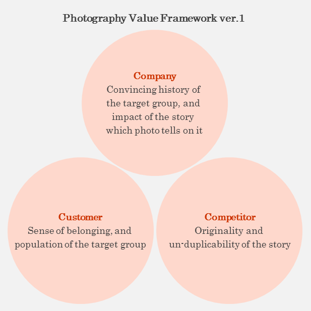 Photo Value Framework version1