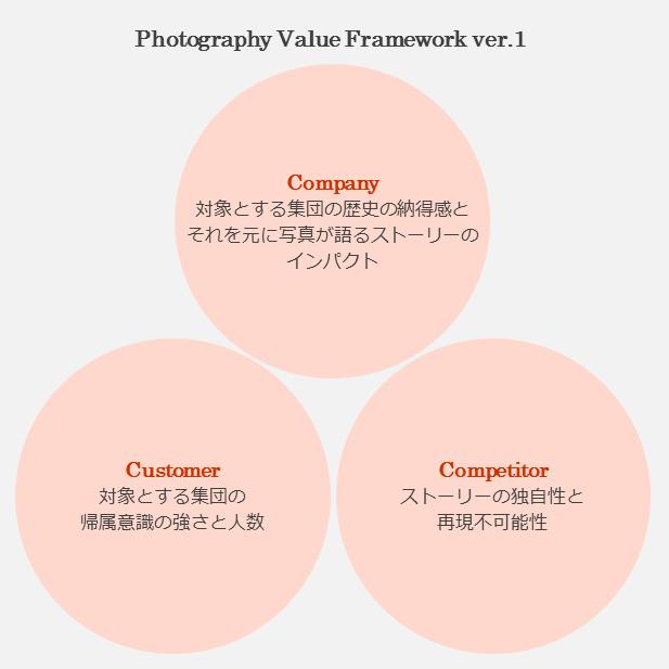 Photo Value Framework version1_ja