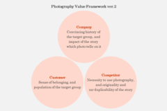 Slight Revision - Expanding the Concept of Competitor Part on Photography Value Framework (ver.2)