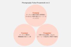 【微修正】Photography Value FrameworkのCompetitorパートを拡張してみる(ver.2)