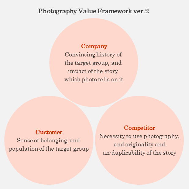 Photo Value Framework version2