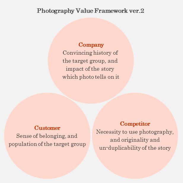 Photo Value Framework version2