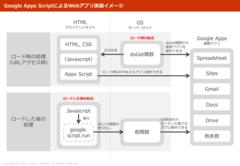 Google Apps ScriptによるWebアプリ実装メモ